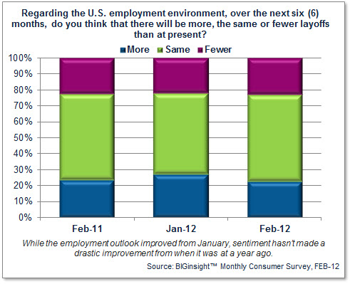 6 Month Employment Outlook