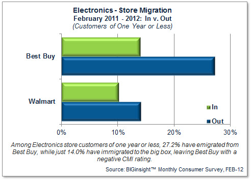 Consumer Migration - Electronics