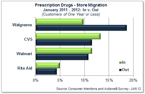 Consumer Migration: Presciption Drugs